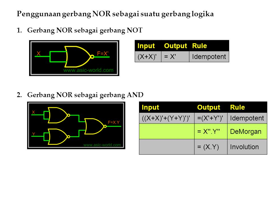 Penggunaan gerbang NOR sebagai suatu gerbang logika 1.Gerbang NOR sebagai gerbang NOT 2.Gerbang NOR sebagai gerbang AND InputOutputRule (X+X)'= X'Idem