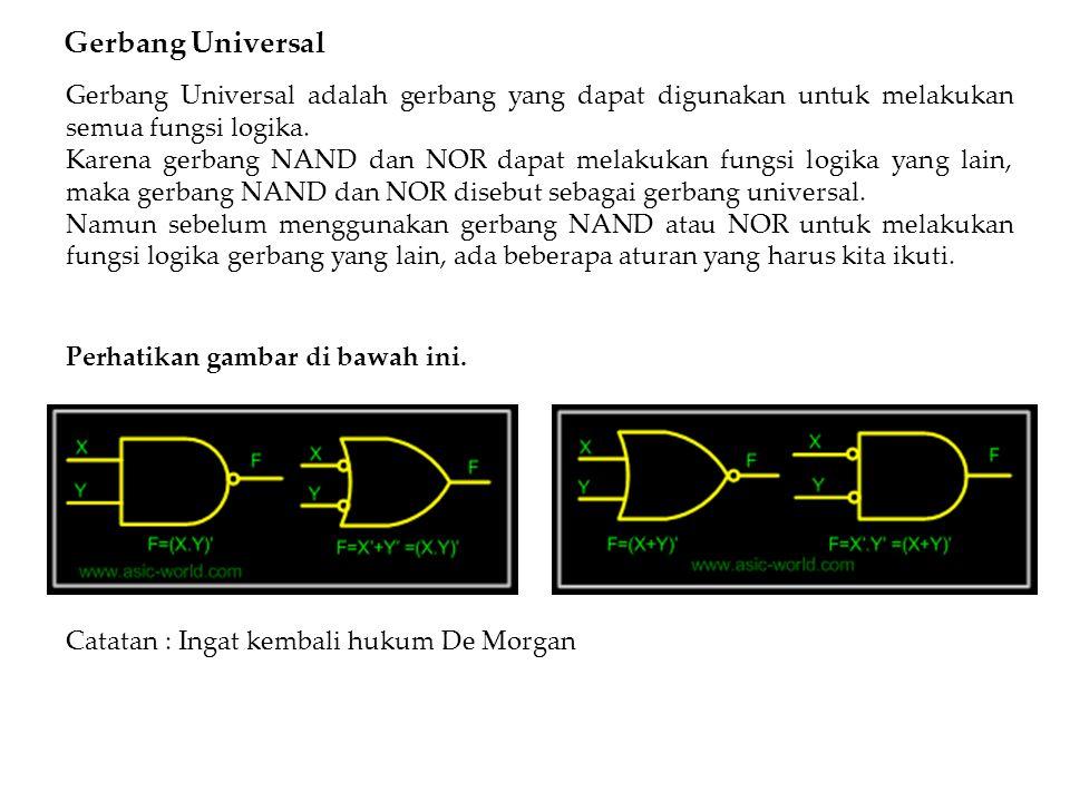 3.Gerbang NOR sebagai gerbang OR InputOutputRule ((X+Y) +(X+Y) ) = ((X+Y) ) Idempotent = X+YInvolution 4.Gerbang NOR sebagai gerbang NAND InputOutputRule ((XX) +(YY) ) = (X'+Y ) Idempotent = X''.Y''De Morgan = X.YInvolution = (X.Y)'Idempotent