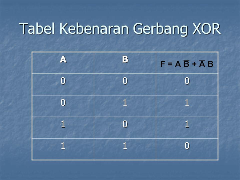 Tabel Kebenaran Gerbang XOR AB 000 011 101 110