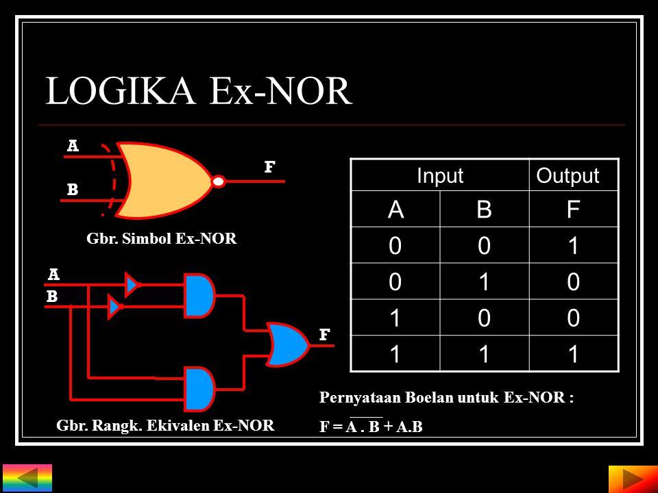 LOGIKA Ex-OR Input Output ABF 000 011 101 110 Gbr. Simbol Ex-OR F A B Gbr. Rangkaian Ekivalen Ex-OR F A B