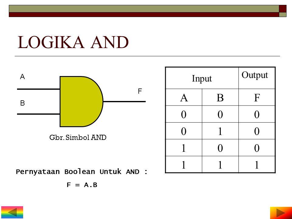 LOGIKA OR Input Output ABF 000 011 101 111 Gbr. Simbol OR A B F Pernyataan Boolean Untuk OR : F = A + B