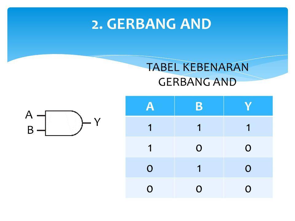 2. GERBANG AND A BY ABCY 1111 1100 1010 1000 0110 0100 0010 0000 TABEL KEBENARAN GERBANG AND C