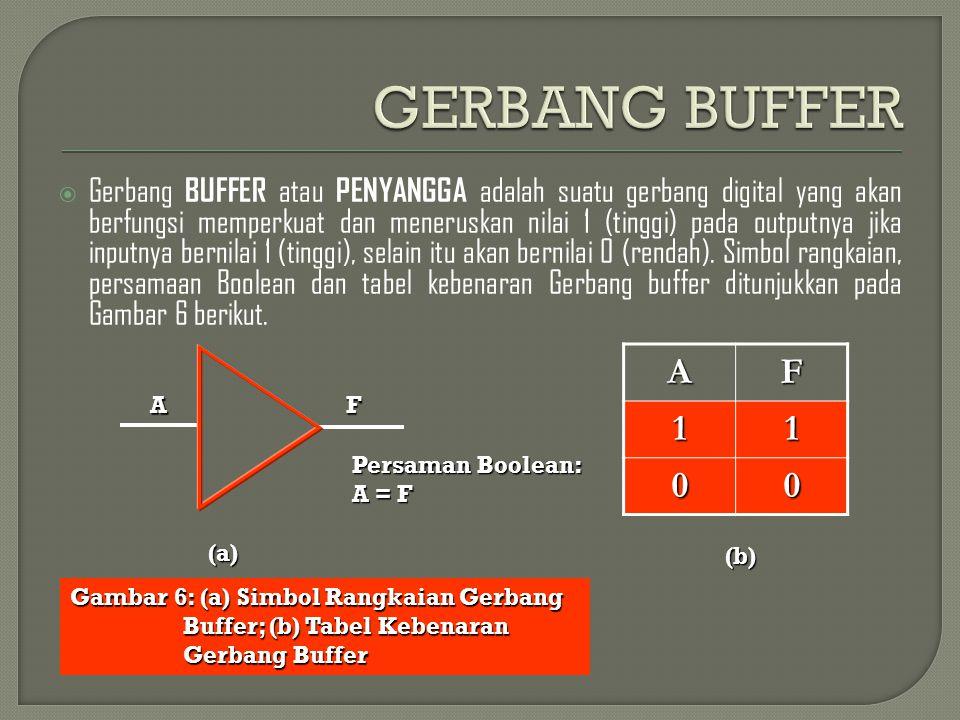  Gerbang BUFFER atau PENYANGGA adalah suatu gerbang digital yang akan berfungsi memperkuat dan meneruskan nilai 1 (tinggi) pada outputnya jika inputn