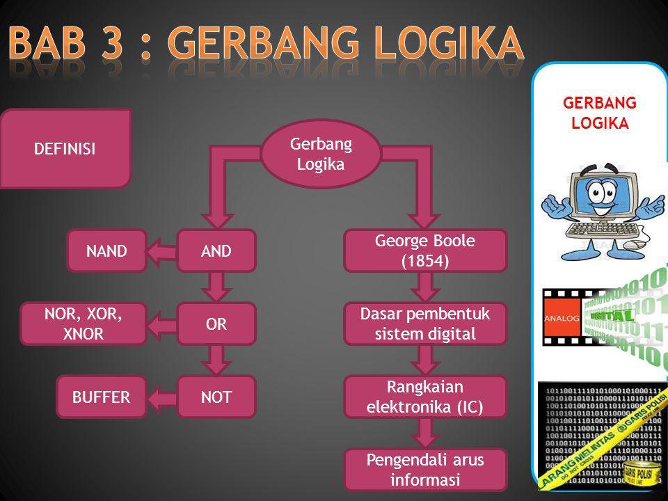 GERBANG LOGIKA DEFINISI Gerbang Logika George Boole (1854) Dasar pembentuk sistem digital Rangkaian elektronika (IC) AND OR NOT NAND NOR, XOR, XNOR Pengendali arus informasi BUFFER