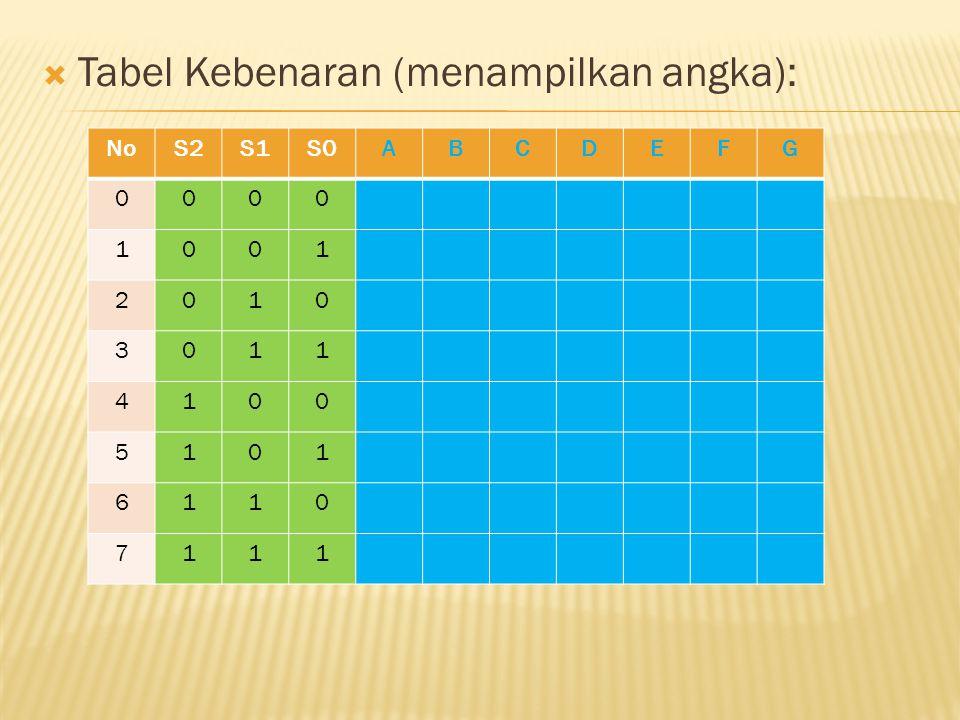  Tabel Kebenaran (menampilkan angka): NoS2S1S0ABCDEFG 0000 1001 2010 3011 4100 5101 6110 7111