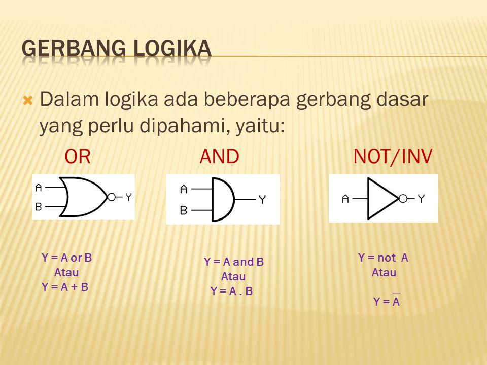  Dalam logika ada beberapa gerbang dasar yang perlu dipahami, yaitu: OR AND NOT/INV Y = A or B Atau Y = A + B Y = A and B Atau Y = A. B Y = not A Ata