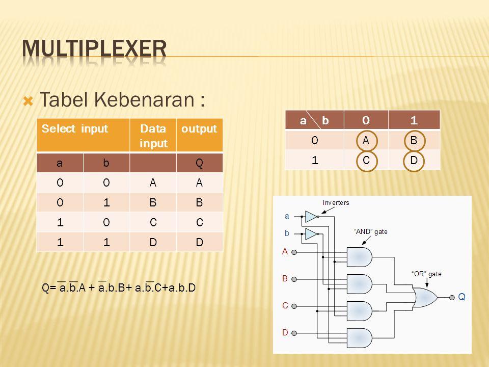 Tabel Kebenaran : Select inputData input output abQ 00AA 01BB 10CC 11DD Q= a.b.A + a.b.B+ a.b.C+a.b.D a b01 0AB 1CD