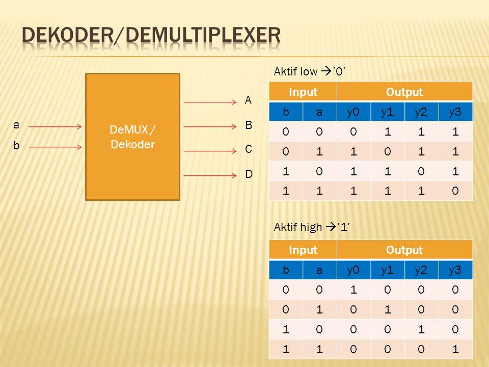 DeMUX / Dekoder A C B D InputOutput bay0y1y2y3 000111 011011 101101 111110 a b Aktif low  '0' InputOutput bay0y1y2y3 001000 010100 100010 110001 Aktif high  '1'