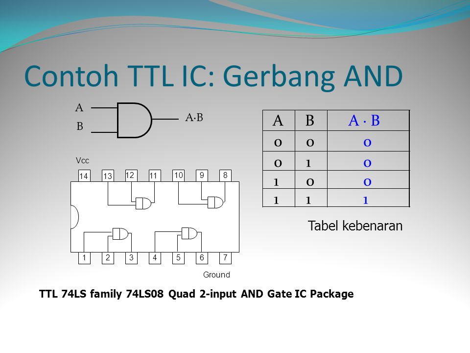 ABAB A·BA·B 1234567 8910 11 12 1314 Ground Vcc TTL 74LS family 74LS08 Quad 2-input AND Gate IC Package Contoh TTL IC: Gerbang AND