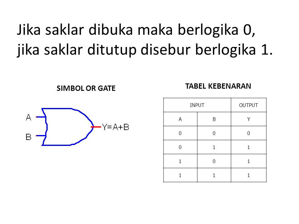  Karakteristik: Jika A dan B adalah input sedangkan Y output maka output gerbang OR akan berlogika 1 jika salah satu atau kedua input adalah berlogika 1.