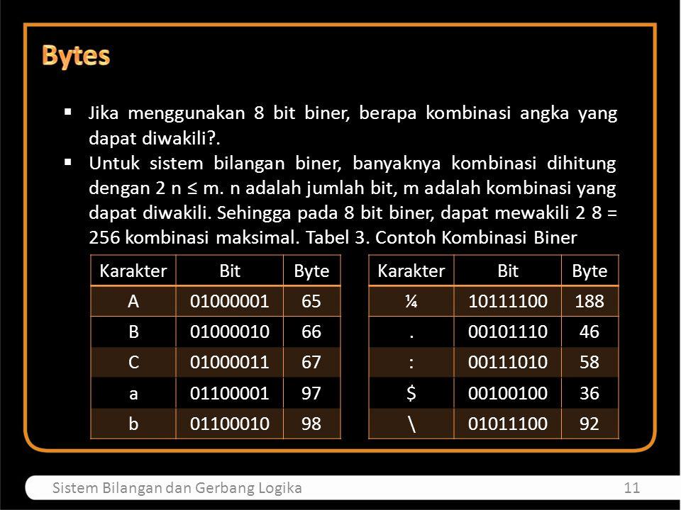  Jika menggunakan 8 bit biner, berapa kombinasi angka yang dapat diwakili?.  Untuk sistem bilangan biner, banyaknya kombinasi dihitung dengan 2 n ≤