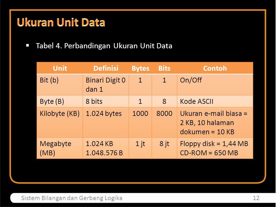  Tabel 4. Perbandingan Ukuran Unit Data 12Sistem Bilangan dan Gerbang Logika