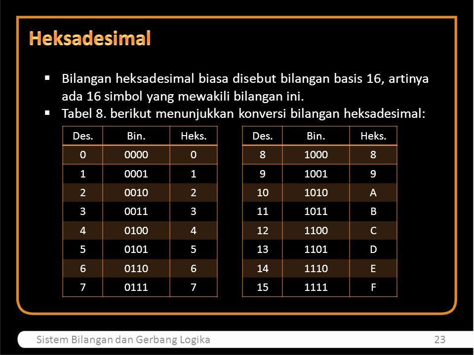  Untuk konversi bilangan biner ke heksadesimal, perhatikan contoh berikut : 101101010100100102 = 0001 0110 1010 1001 0010 = 1 6 A 9 2  Jadi bilangan biner 10110101010010010 sama dengan bilangan heksadesimal 16A92.