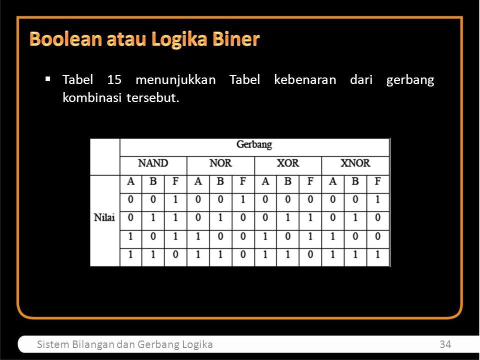 34Sistem Bilangan dan Gerbang Logika  Tabel 15 menunjukkan Tabel kebenaran dari gerbang kombinasi tersebut.