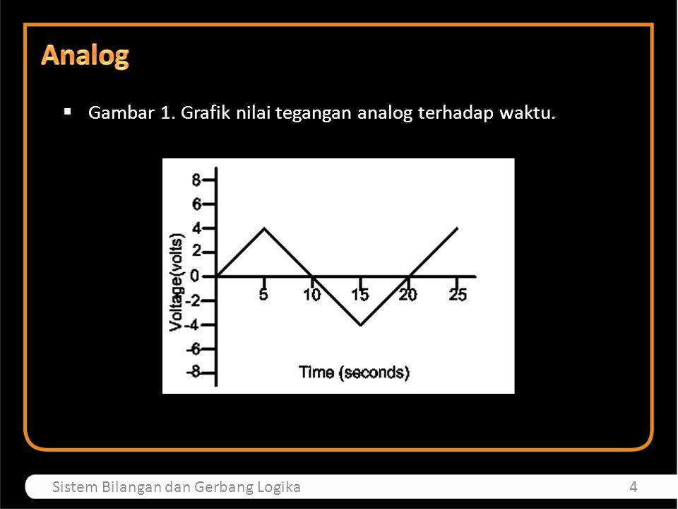  Gambar 1. Grafik nilai tegangan analog terhadap waktu. 4Sistem Bilangan dan Gerbang Logika