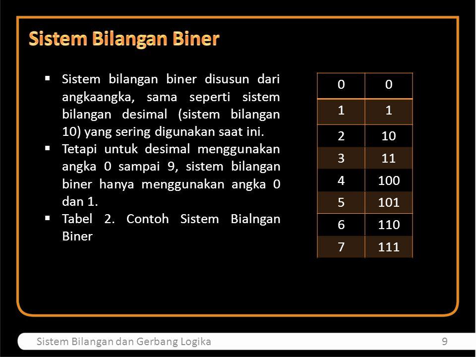  Sistem bilangan biner disusun dari angkaangka, sama seperti sistem bilangan desimal (sistem bilangan 10) yang sering digunakan saat ini.  Tetapi un