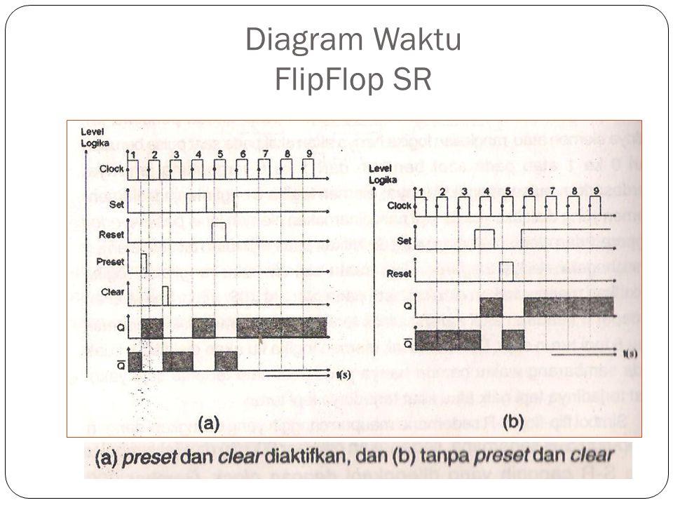 Diagram Waktu FlipFlop SR