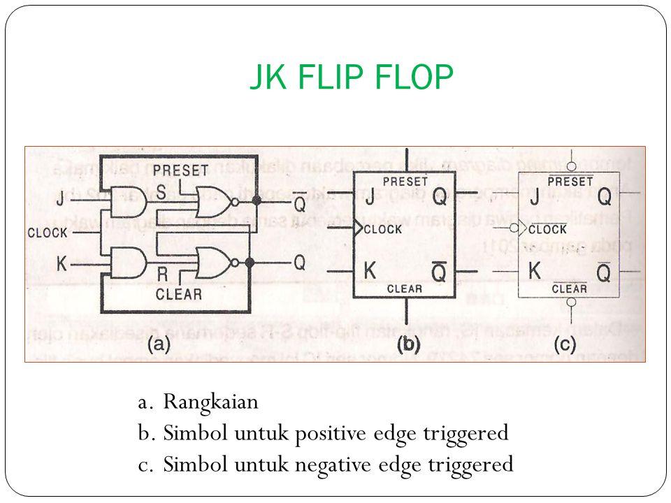 JK FLIP FLOP a.Rangkaian b.Simbol untuk positive edge triggered c.Simbol untuk negative edge triggered