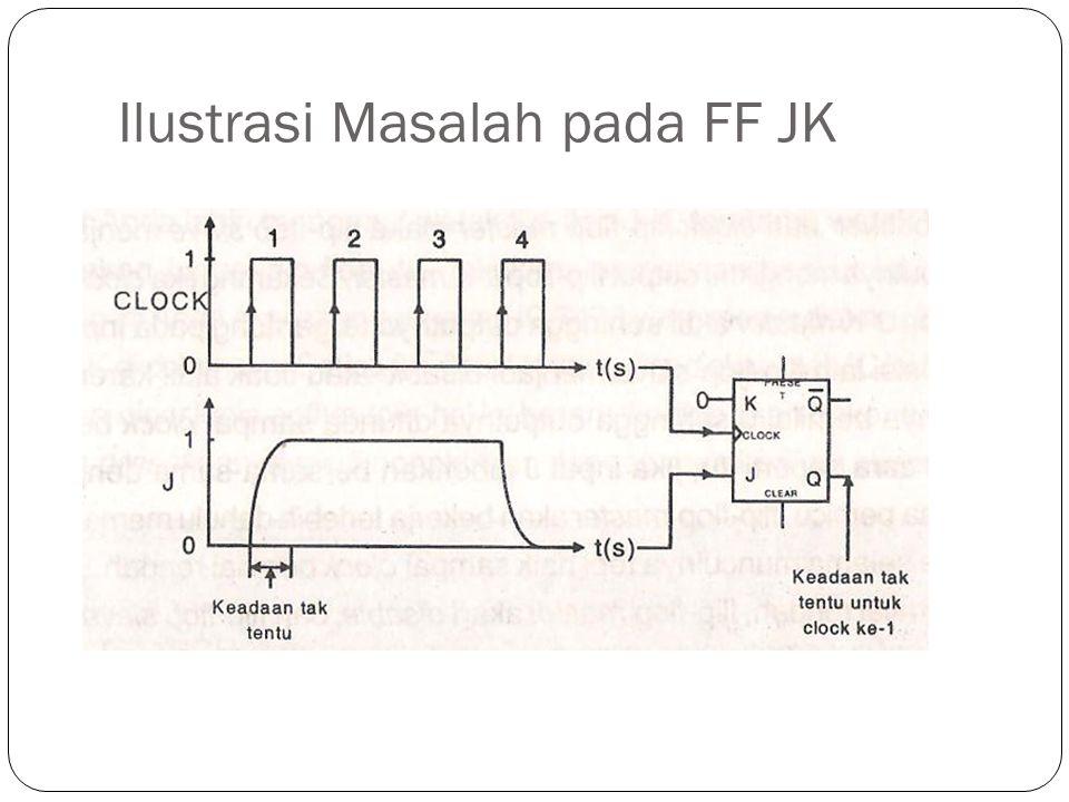 Ilustrasi Masalah pada FF JK