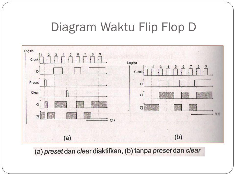 Diagram Waktu Flip Flop D