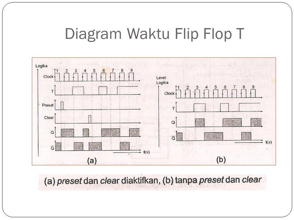 Diagram Waktu Flip Flop T