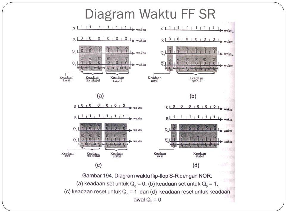 Diagram Waktu FF SR