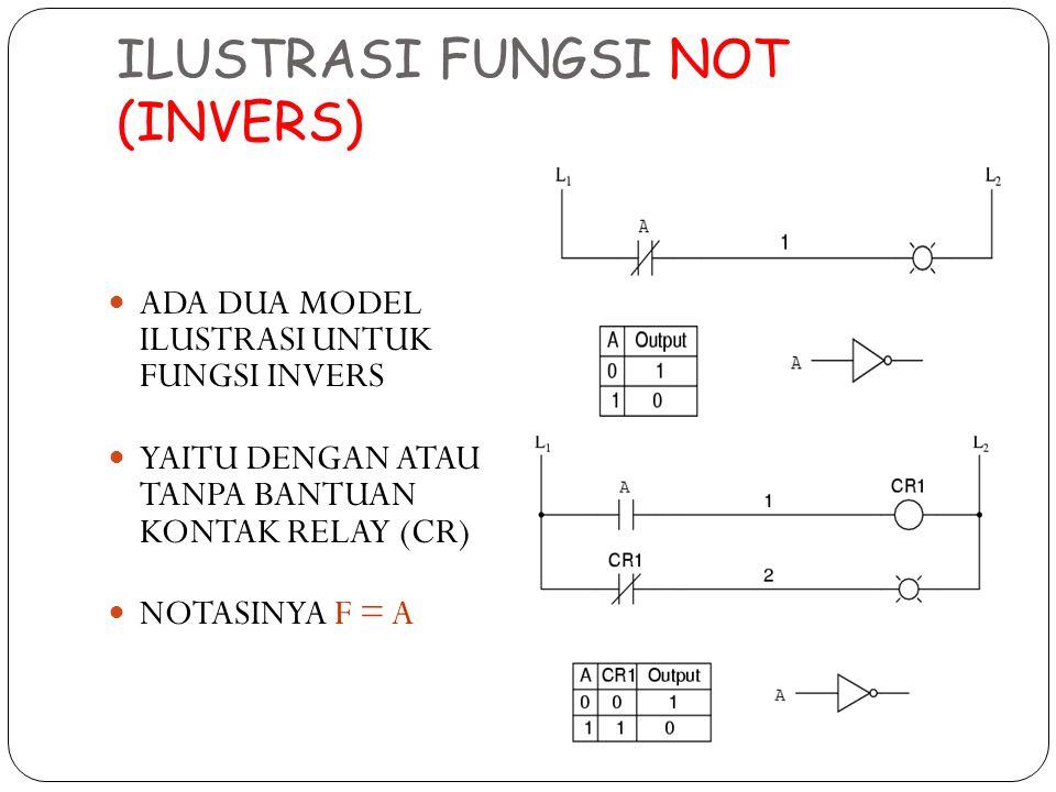 ILUSTRASI FUNGSI NOT (INVERS) ADA DUA MODEL ILUSTRASI UNTUK FUNGSI INVERS YAITU DENGAN ATAU TANPA BANTUAN KONTAK RELAY (CR) NOTASINYA F = A