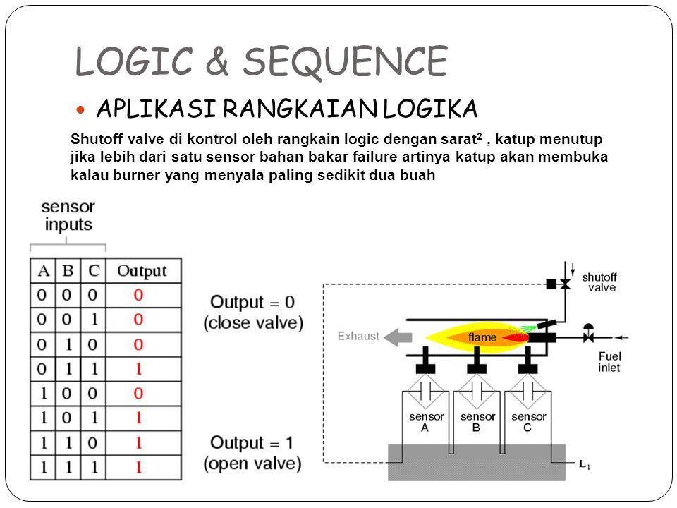 LOGIC & SEQUENCE APLIKASI RANGKAIAN LOGIKA Shutoff valve di kontrol oleh rangkain logic dengan sarat 2, katup menutup jika lebih dari satu sensor baha
