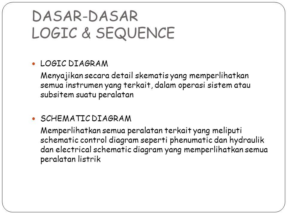 DASAR-DASAR LOGIC & SEQUENCE LOGIC DIAGRAM Menyajikan secara detail skematis yang memperlihatkan semua instrumen yang terkait, dalam operasi sistem at
