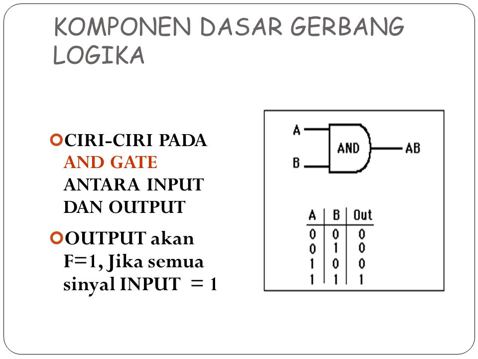 KOMPONEN DASAR GERBANG LOGIKA CIRI-CIRI PADA AND GATE ANTARA INPUT DAN OUTPUT OUTPUT akan F=1, Jika semua sinyal INPUT = 1