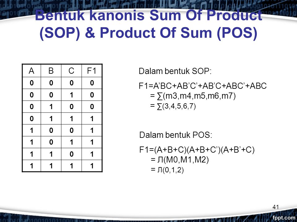 41 Bentuk kanonis Sum Of Product (SOP) & Product Of Sum (POS) ABCF1 0000 0010 0100 0111 1001 1011 1101 1111 Dalam bentuk SOP: F1=A'BC+AB'C'+AB'C+ABC'+