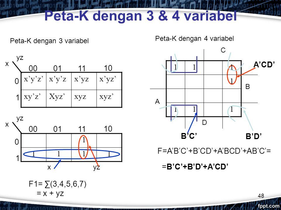 48 Peta-K dengan 3 & 4 variabel Peta-K dengan 3 variabel F=A'B'C'+B'CD'+A'BCD'+AB'C'= x'y'z'x'y'zx'yzx'yz' xy'z'Xyz'xyzxyz' x yz 0 1 0001 11 10 1 1111