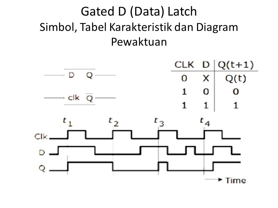 Gated D (Data) Latch Simbol, Tabel Karakteristik dan Diagram Pewaktuan