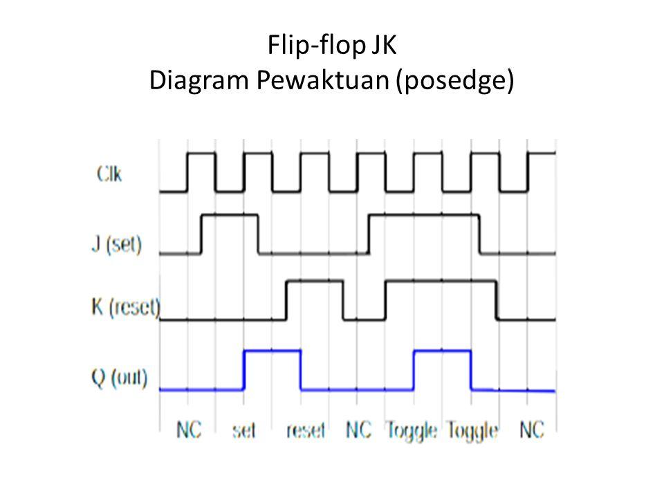 Flip-flop JK Diagram Pewaktuan (posedge)
