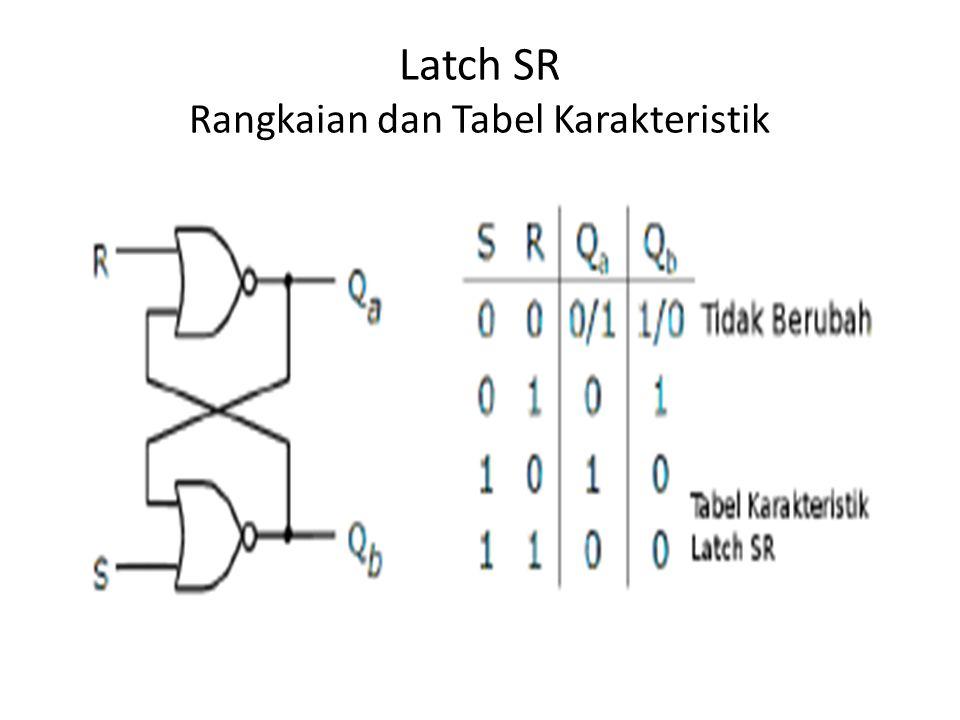 Rangkaian dihubungkan secara cross-coupled Saat R=S=0, rangkaian tetap berada di state saat ini o Baik (Qa = 0 dan Qb = 1) atau (Qa = 1 dan Qb = 0) Saat S=1 dan R=0, latch diset ke keadaan dimana Qa = 1 dan Qb = 0 Saat S=0 dan R=1, latch diset ke keadaan dimana Qa = 0 dan Qb = 1 Saat S=1 dan R=1, Qa = Qb = 0 !Kondisi race o Terjadi osilasi antara Qa = Qb = 0 dan Qa = Qb = 1