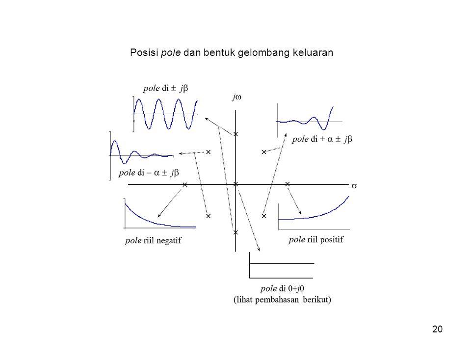 Posisi pole dan bentuk gelombang keluaran 20