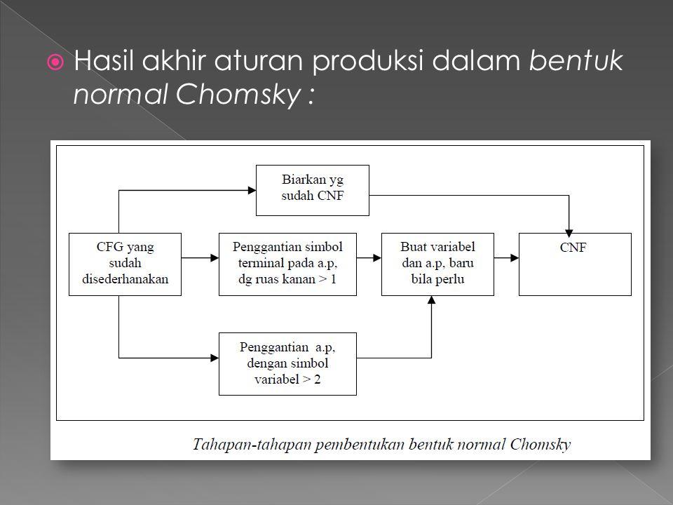  Hasil akhir aturan produksi dalam bentuk normal Chomsky :