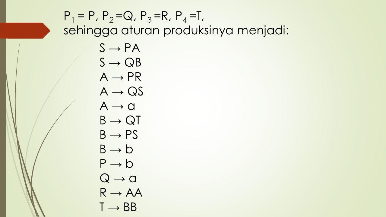 P 1 = P, P 2 =Q, P 3 =R, P 4 =T, sehingga aturan produksinya menjadi: S → PA S → QB A → PR A → QS A → a B → QT B → PS B → b P → b Q → a R → AA T → BB