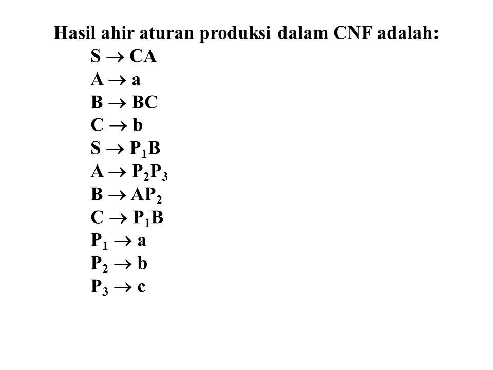 Hasil ahir aturan produksi dalam CNF adalah: S  CA A  a B  BC C  b S  P 1 B A  P 2 P 3 B  AP 2 C  P 1 B P 1  a P 2  b P 3  c
