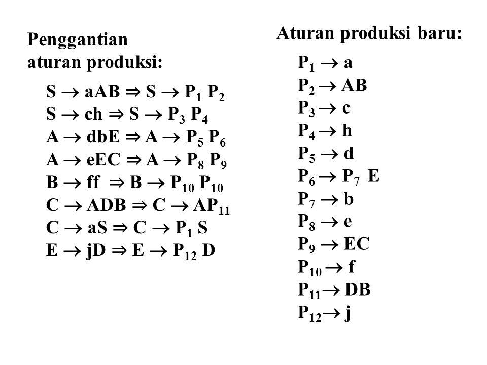 Penggantian aturan produksi: S  aAB ⇒ S  P 1 P 2 S  ch ⇒ S  P 3 P 4 A  dbE ⇒ A  P 5 P 6 A  eEC ⇒ A  P 8 P 9 B  ff ⇒ B  P 10 P 10 C  ADB ⇒ C
