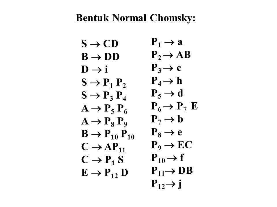 Bentuk Normal Chomsky: S  CD B  DD D  i S  P 1 P 2 S  P 3 P 4 A  P 5 P 6 A  P 8 P 9 B  P 10 P 10 C  AP 11 C  P 1 S E  P 12 D P 1  a P 2 