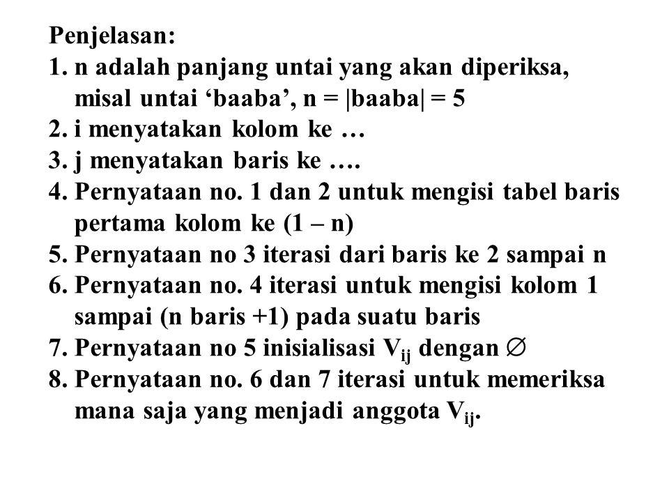 Penjelasan: 1.n adalah panjang untai yang akan diperiksa, misal untai 'baaba', n = |baaba| = 5 2.i menyatakan kolom ke … 3.j menyatakan baris ke …. 4.