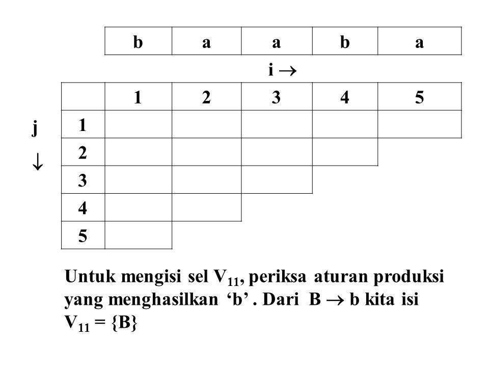 baaba i  jj 12345 1 2 3 4 5 Untuk mengisi sel V 11, periksa aturan produksi yang menghasilkan 'b'. Dari B  b kita isi V 11 = {B}