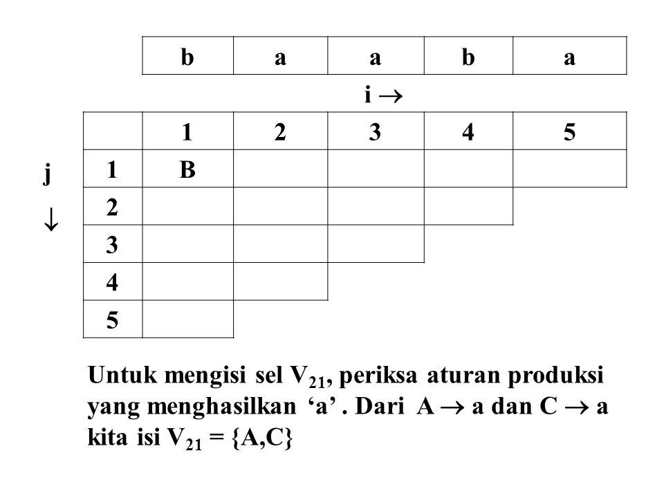 baaba i  jj 12345 1B 2 3 4 5 Untuk mengisi sel V 21, periksa aturan produksi yang menghasilkan 'a'. Dari A  a dan C  a kita isi V 21 = {A,C}