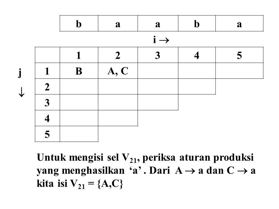 baaba i  jj 12345 1BA, C 2 3 4 5 Untuk mengisi sel V 21, periksa aturan produksi yang menghasilkan 'a'. Dari A  a dan C  a kita isi V 21 = {A,C}