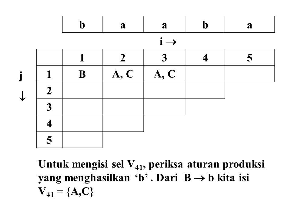 baaba i  jj 12345 1BA, C 2 3 4 5 Untuk mengisi sel V 41, periksa aturan produksi yang menghasilkan 'b'. Dari B  b kita isi V 41 = {A,C}