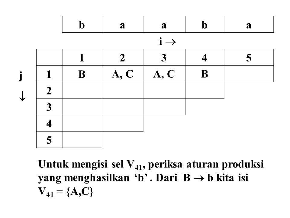 baaba i  jj 12345 1BA, C B 2 3 4 5 Untuk mengisi sel V 41, periksa aturan produksi yang menghasilkan 'b'. Dari B  b kita isi V 41 = {A,C}