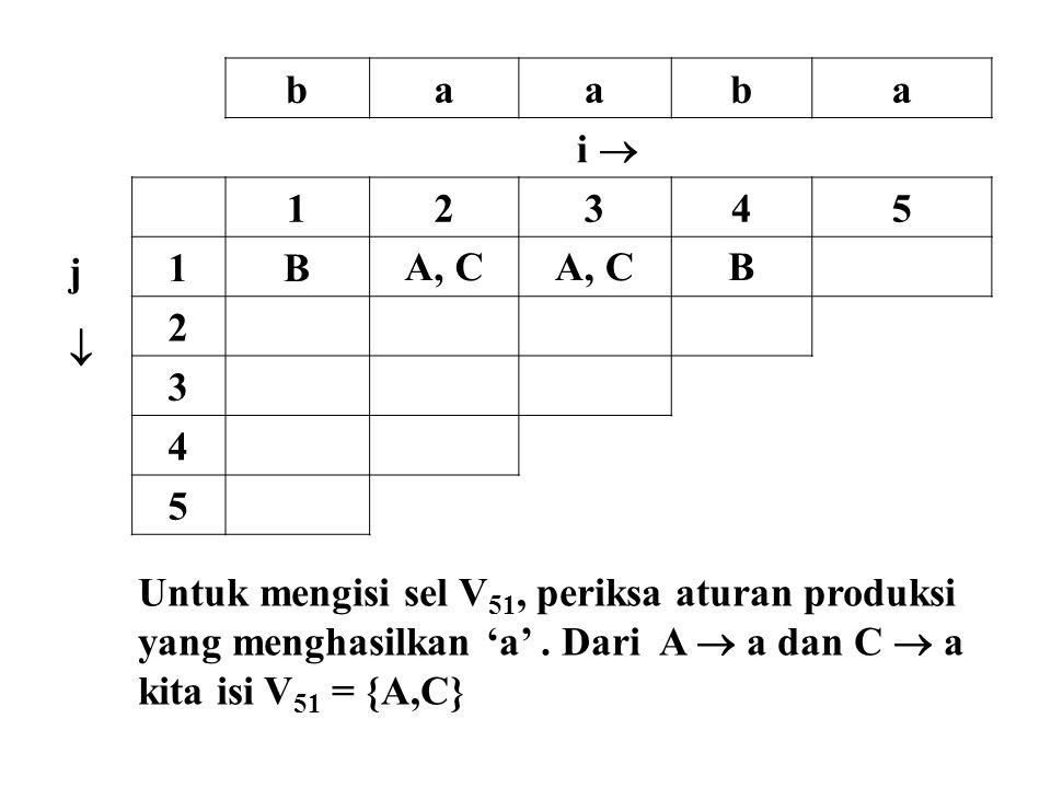 baaba i  jj 12345 1BA, C B 2 3 4 5 Untuk mengisi sel V 51, periksa aturan produksi yang menghasilkan 'a'. Dari A  a dan C  a kita isi V 51 = {A,C