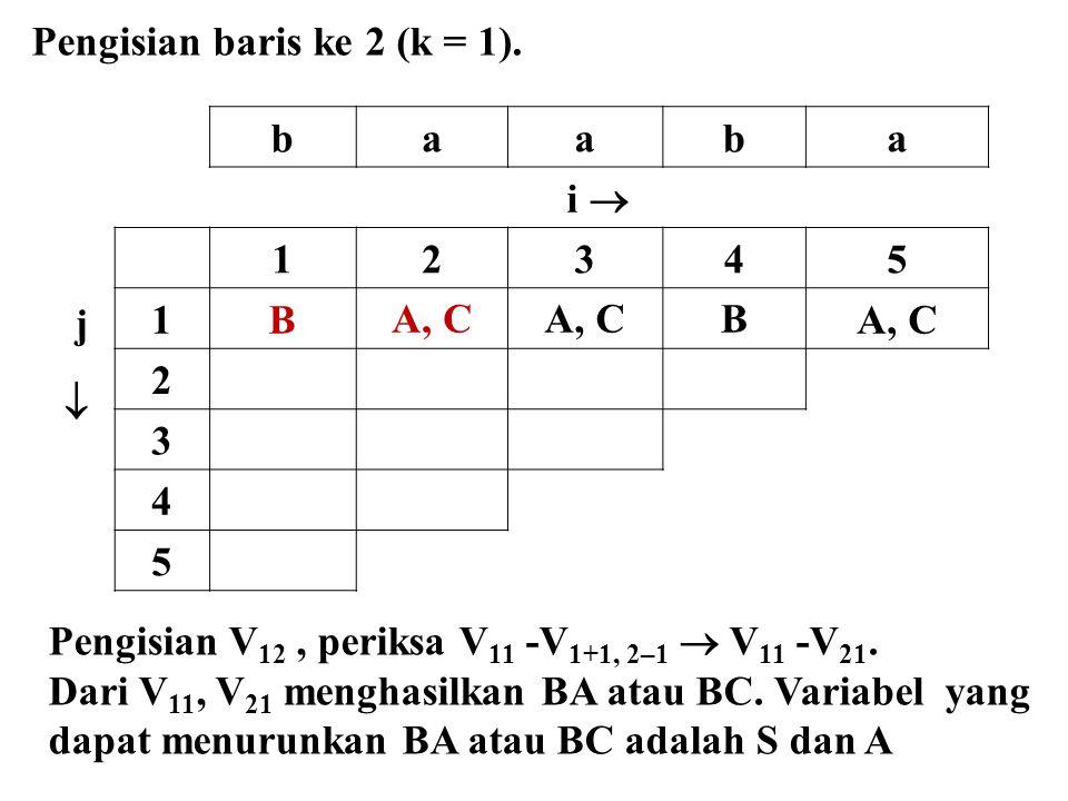 baaba i  j  12345 1BA, C B 2 3 4 5 Pengisian baris ke 2 (k = 1). Pengisian V 12, periksa V 11 -V 1+1, 2–1  V 11 -V 21. Dari V 11, V 21 menghasilkan