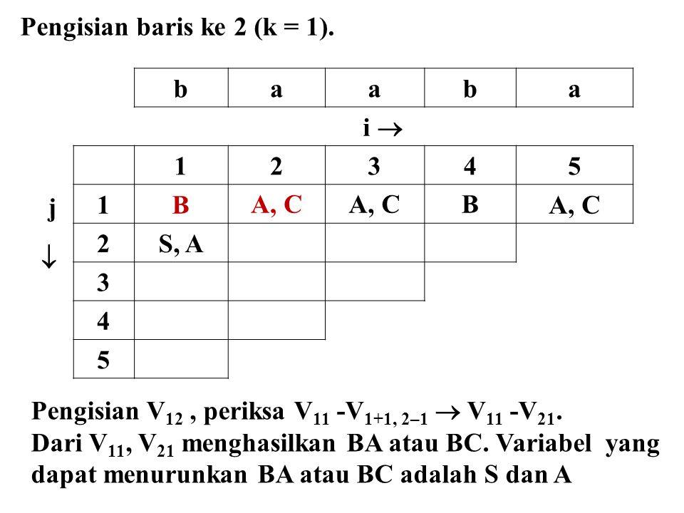baaba i  j  12345 1BA, C B 2S, A 3 4 5 Pengisian baris ke 2 (k = 1). Pengisian V 12, periksa V 11 -V 1+1, 2–1  V 11 -V 21. Dari V 11, V 21 menghasi